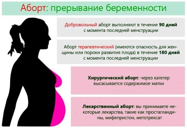 Как делают аборт, виды абортов